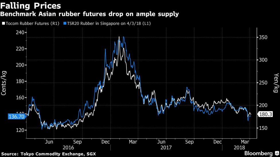 Stock in Shanghai Increases, Rubber Prices Decline